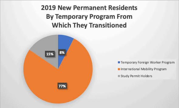 2019 New Permanent Residents By Temporary Program From Which They Transitioned