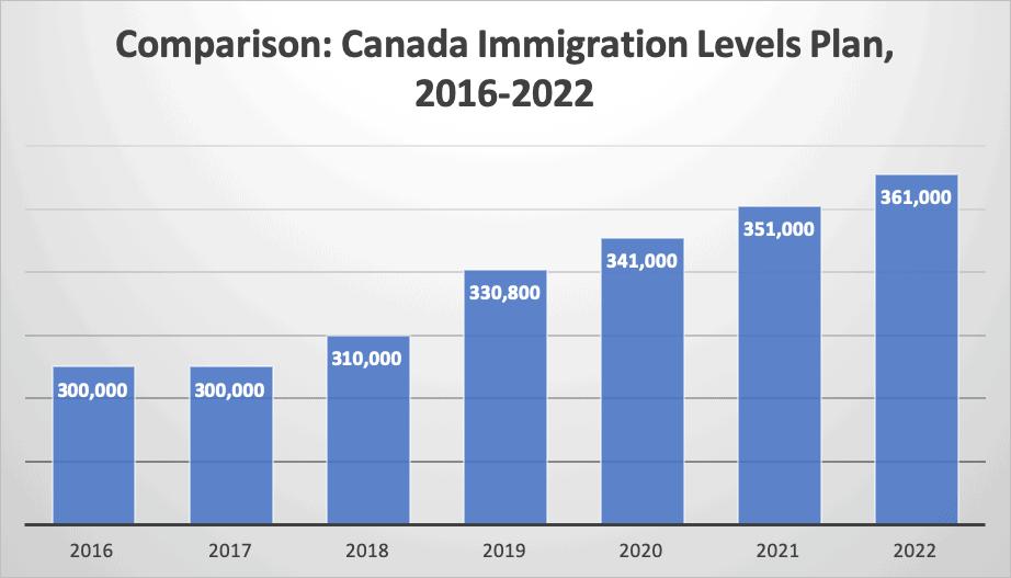 Comparison Canada Immigration Levels Plan 2016-2022