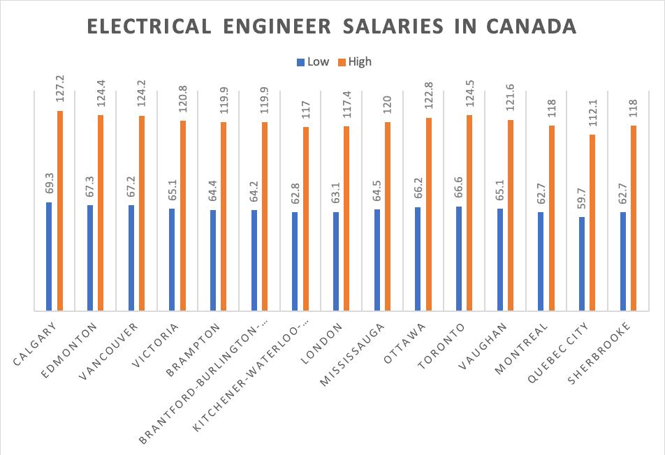 Electrical Engineer Salaries In Canada