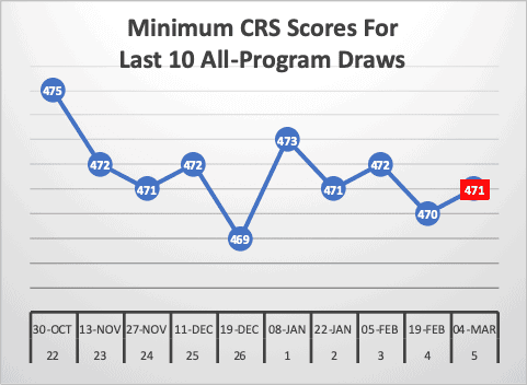 Minimum CRS Scores For Last 10 All-Program Draws