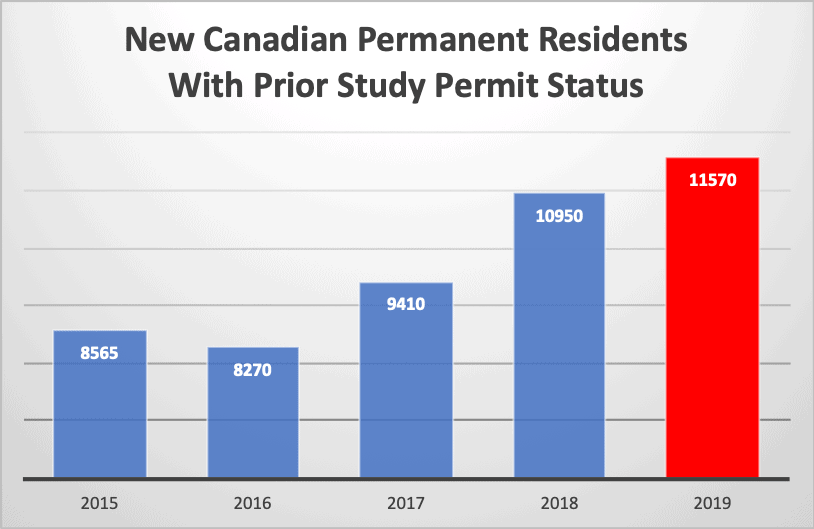 New Canadian Permanent Residents With Prior Study Permit Status