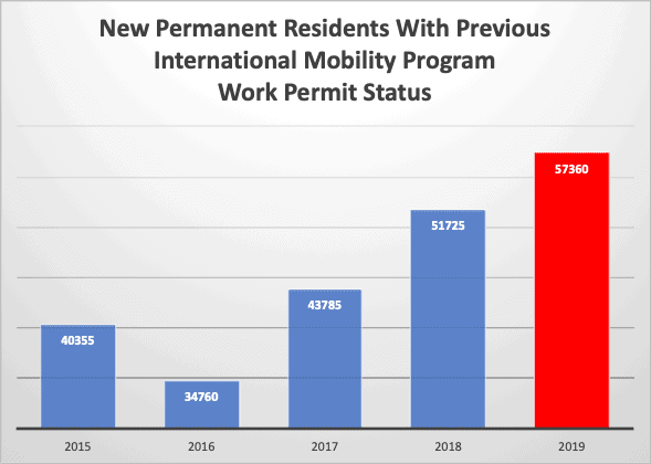 New Permanent Residents With Previous International Mobility Program Work Permit Status