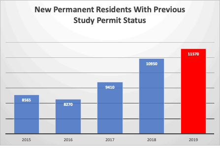 New Permanent Residents With Previous Study Permit Status