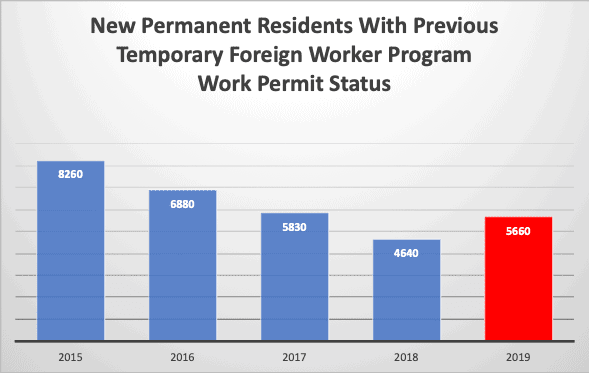 New Permanent Residents With Previous Temporary Foreign Worker Program Work Permit Status