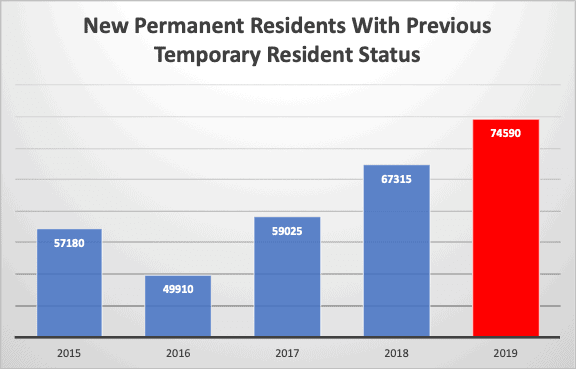 New Permanent Residents With Previous Temporary Resident Status