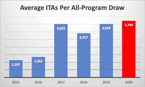 Average ITAs Per All-Program Draw