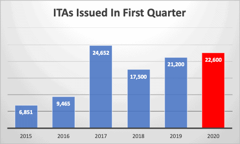 ITAs Issued In First Quarter