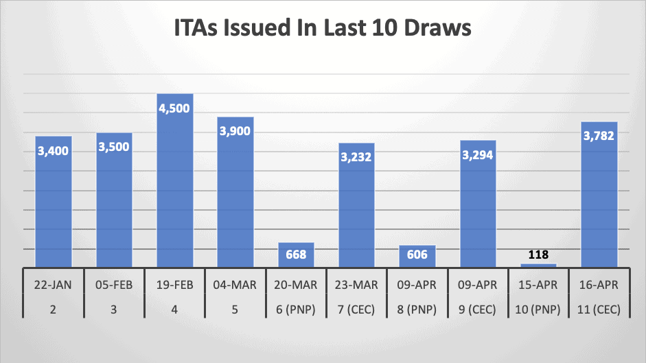 ITAs Issued In Last 10 Draws