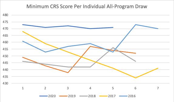 Minimum CRS Score Per Individual All-Program Draw