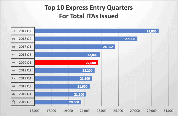 Top 10 Express Entry Quarters For Total ITAs Issued