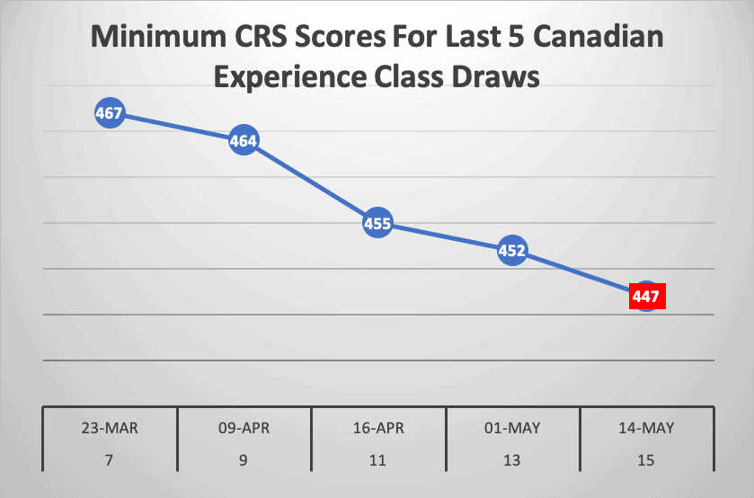 Minimum CRS Scores For Last 5 Canadian Experience Class Draws