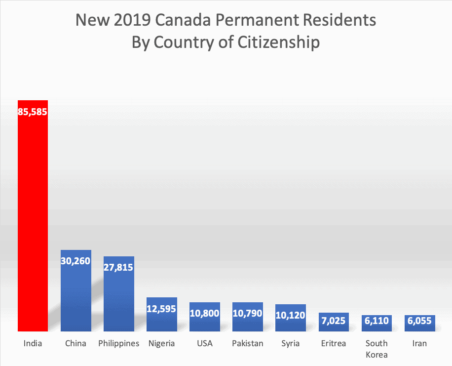 New 2019 Canada Permanent Residents