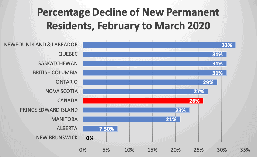 Percentage Decline of New Permanent Residents, February to March 2020