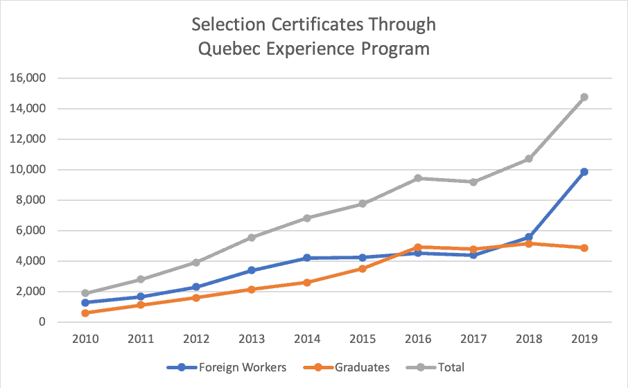 Selection Certificates Through Quebec Experience Program