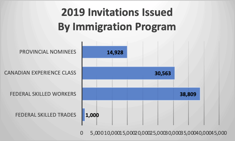 Express Entry Year-End Report 2019: Canada's Flagship Immigration ...