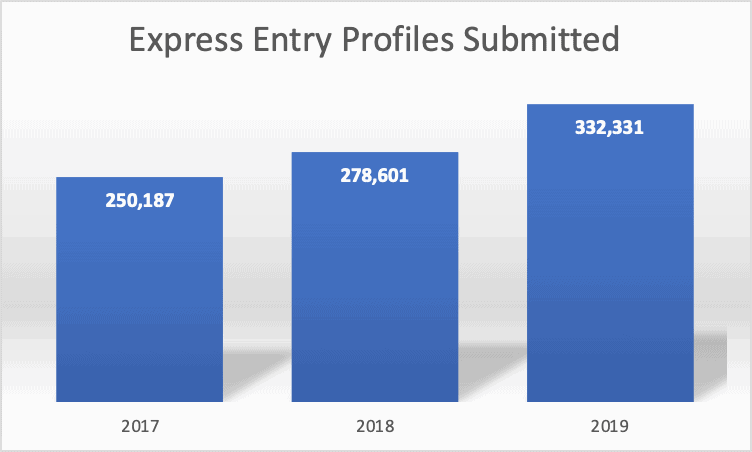 Express Entry Profiles Submitted