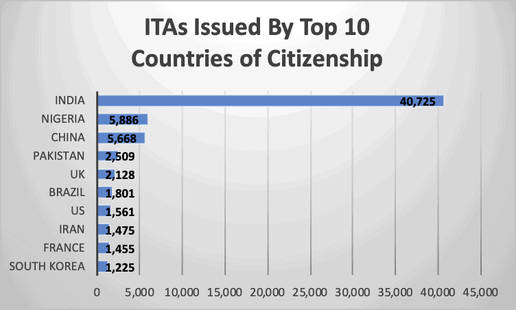 ITAs Issued By Top 10 Countries of Citizenship