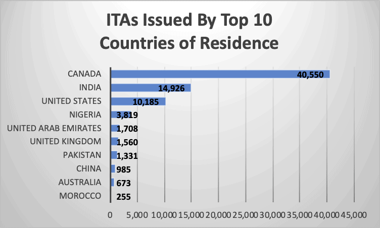ITAs Issued By Top 10 Countries of Residence