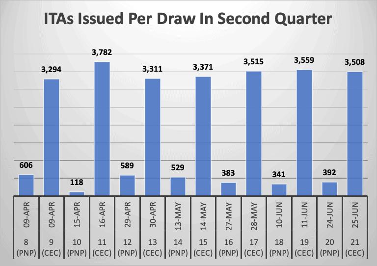 ITAs Issued Per Draw In Second Quarter
