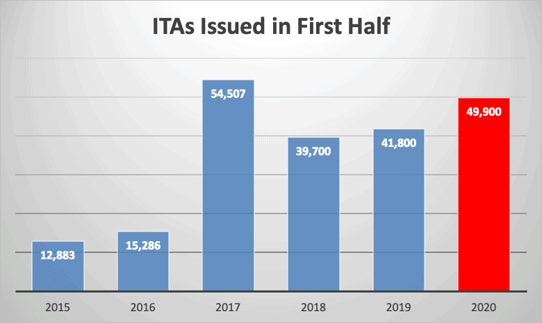 ITAs Issued in First Half