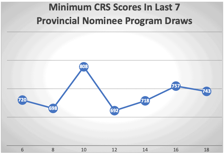Minimum CRS Scores In Last 7 Provincial Nominee Program Draws