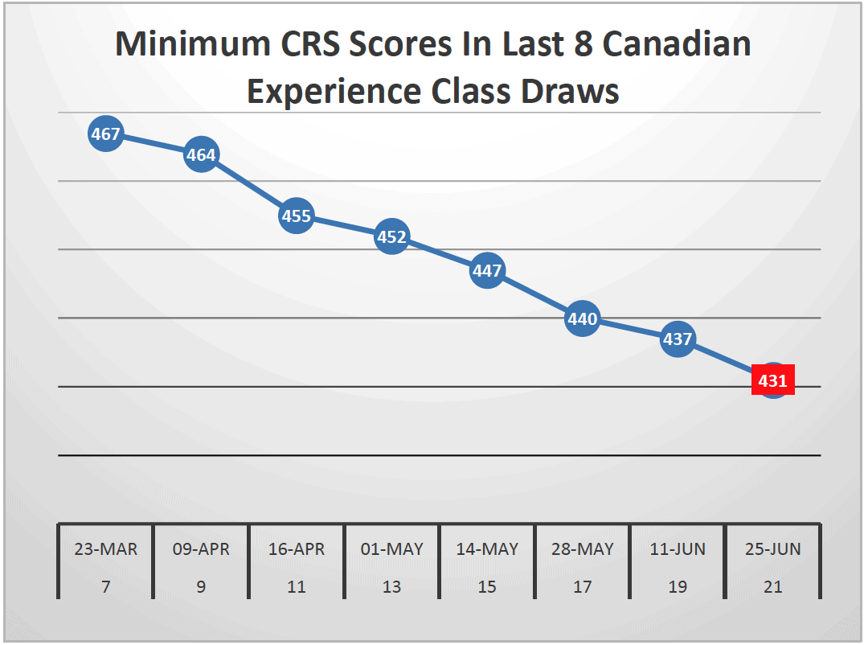 Minimum CRS Scores In Last 8 Canadian Experience Class Draws