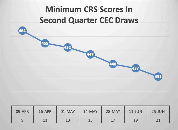 Minimum CRS Scores In Second Quarter CEC Draws