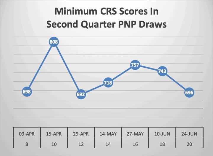 Minimum CRS Scores In