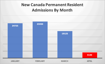 New Canada Permanent Resident Admissions By Month