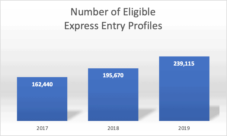 Number of Eligible Express Entry Profiles