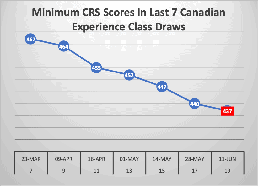 Minimum CRS Scores In Last 7 Canadian Experience Class Draws