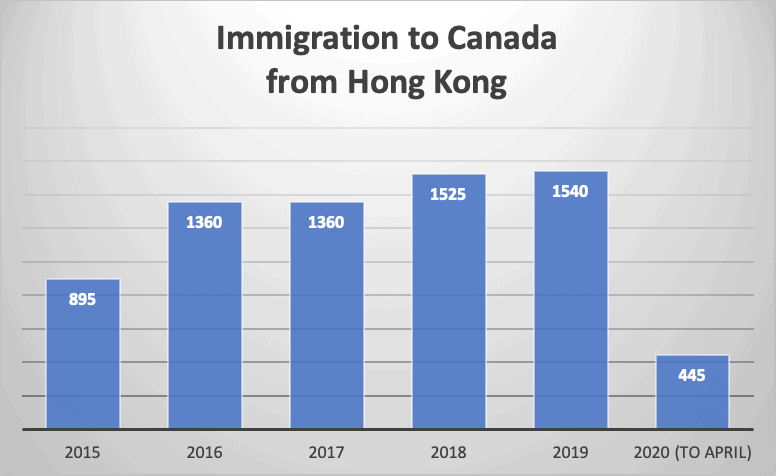 Immigration to Canada from Hong Kong