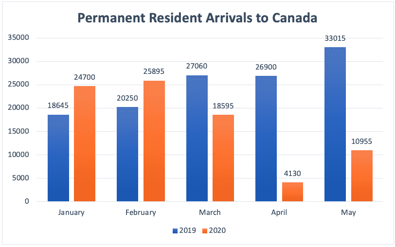 Permanent Resident Arrivals to Canada