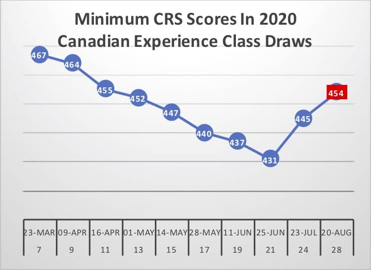 Minimum CRS Scores In 2020 Canadian Experience Class Draws