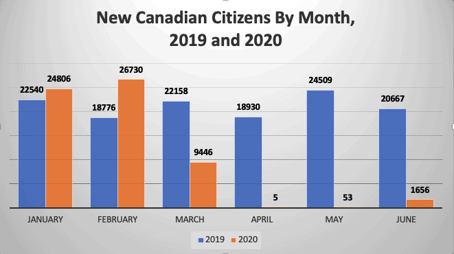 New Canadian Citizens By Month, 2019 and 2020
