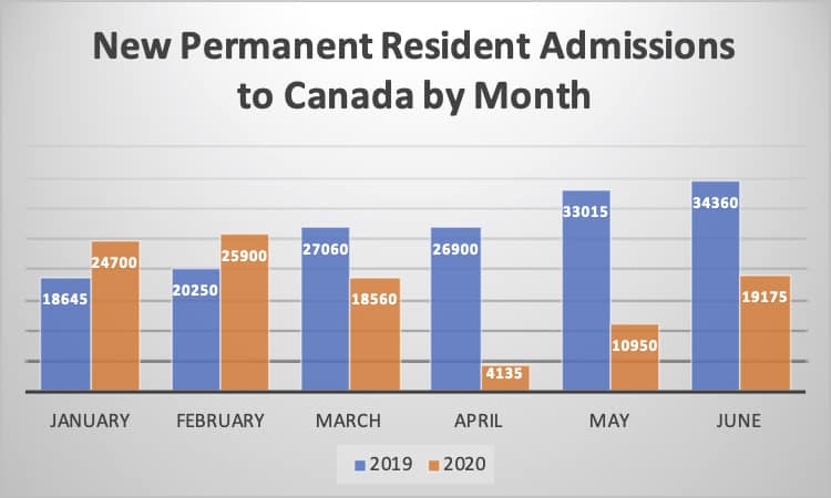 New Permanent Resident Admissions to Canada by Month