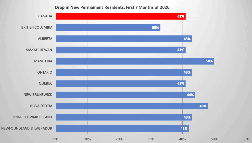 Drop in New Permanent Residents, First 7 Months of 2020