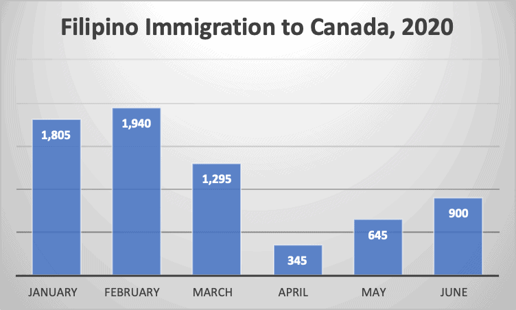 Filipino Immigration to Canada, 2020