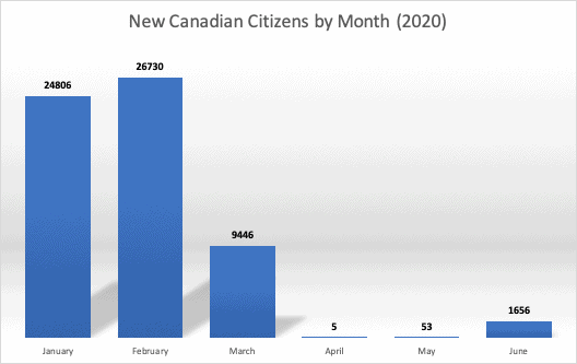 New Canadian Citizens by Month (2020)