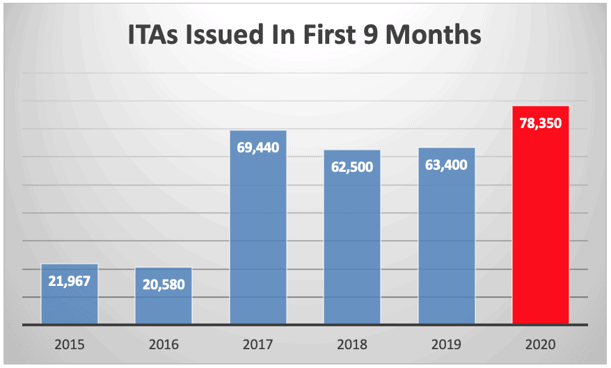 ITAs Issued In First 9 Months