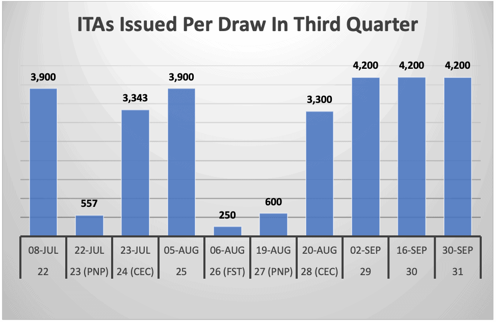 ITAs Issued Per Draw In Third Quarter