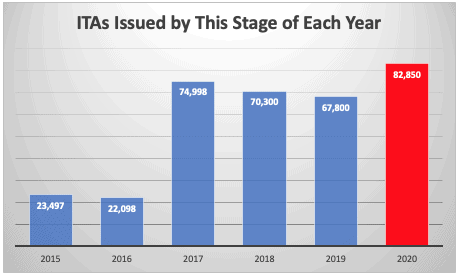 ITAs Issued by This Stage of Each Year