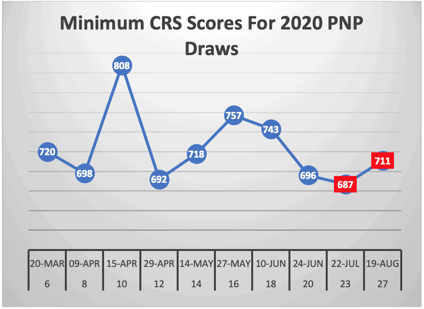 Minimum CRS Scores For 2020 PNP Draws