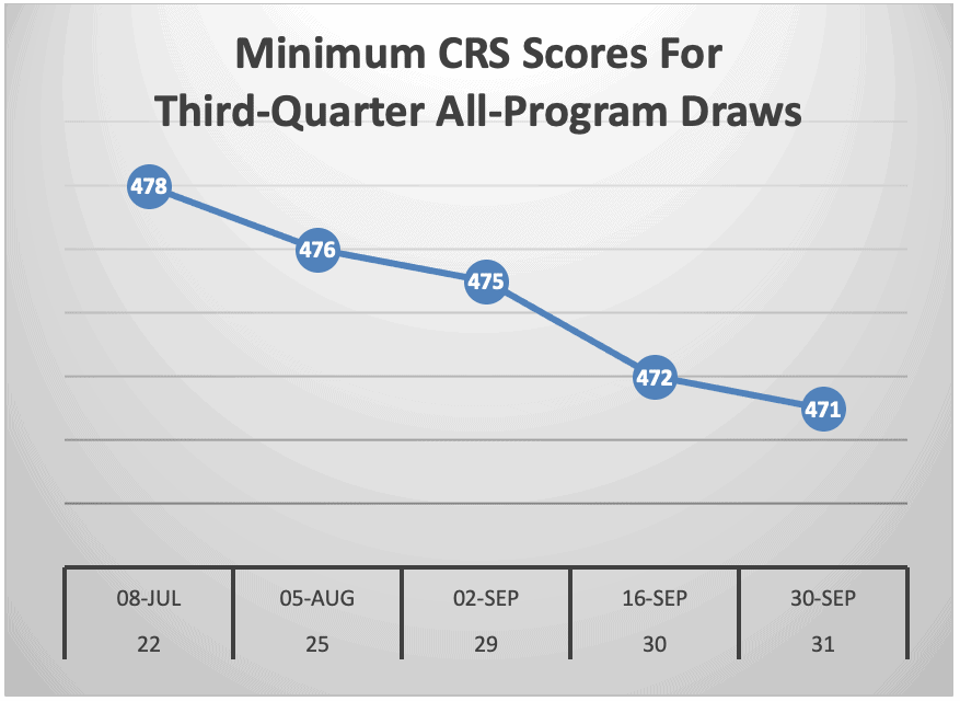 Minimum CRS Scores For Third-Quarter All-Program Draws