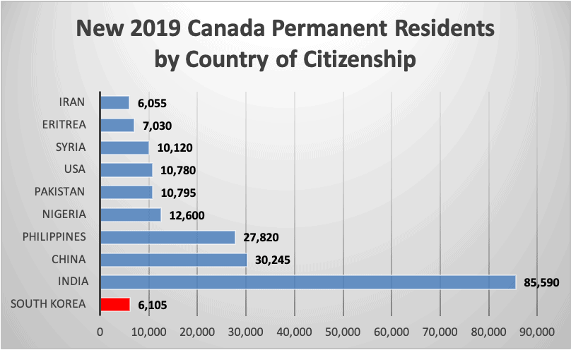 New 2019 Canada Permanent Residents by Country of Citizenship