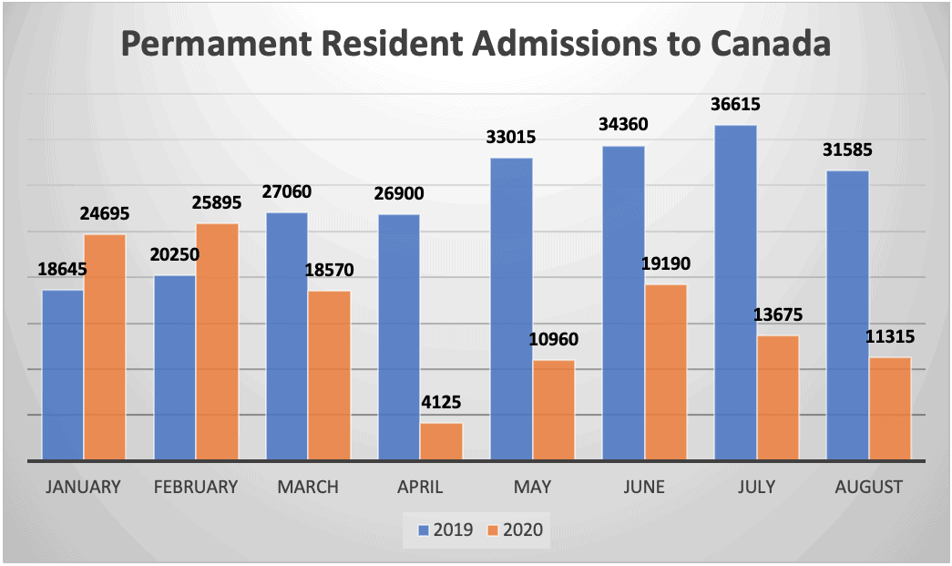 Permament Resident Admissions to Canada