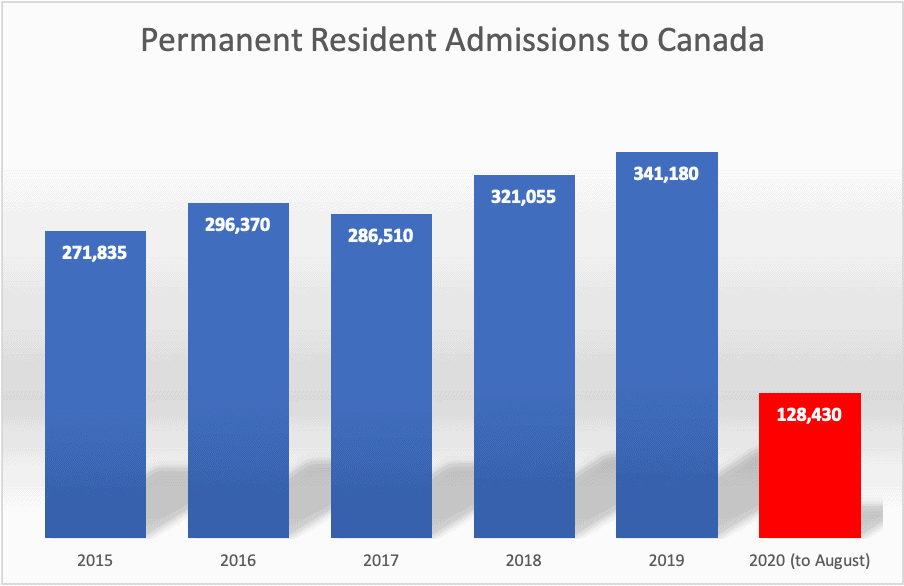 Permanent Resident Admissions to Canada