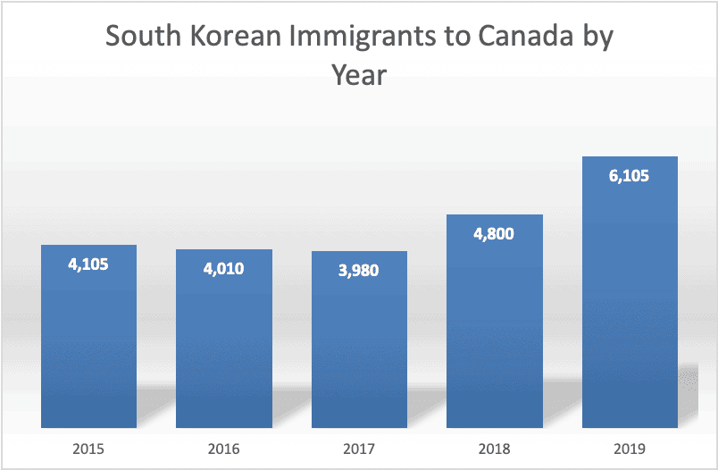 South Korean Immigrants to Canada by Year
