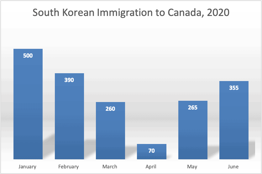 South Korean Immigration to Canada 2020