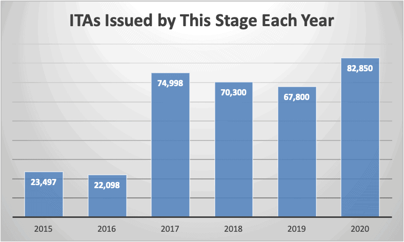 ITAs Issued by This Stage Each Year